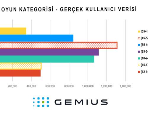 Gemius Türkiye Sosyal Medya Görsel Tasarım