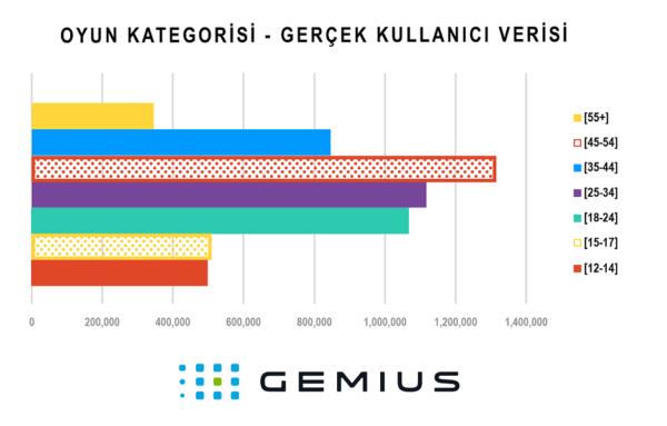 Gemius Türkiye sosyal medya görsel grafik tasarım