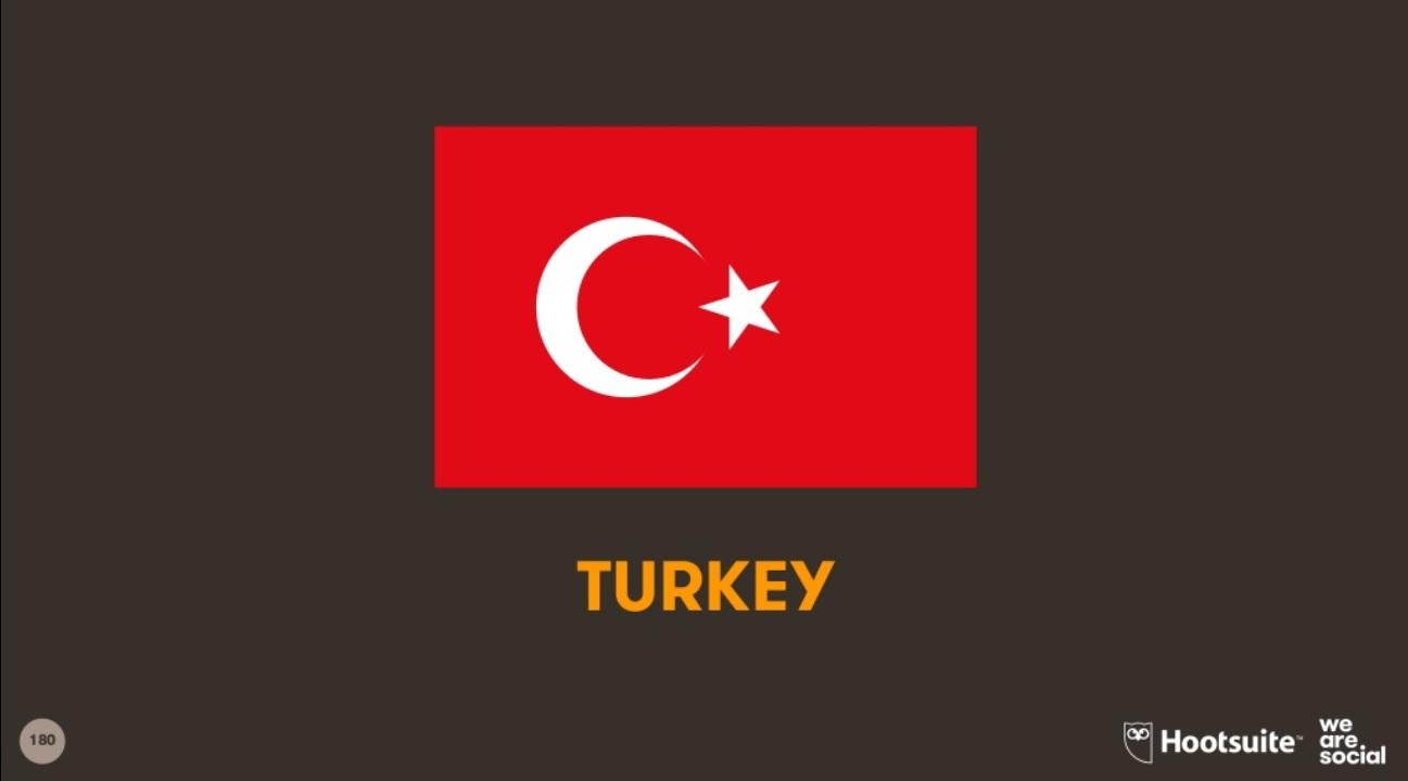 Türkiye'de internet ve sosyal medya kullanımı