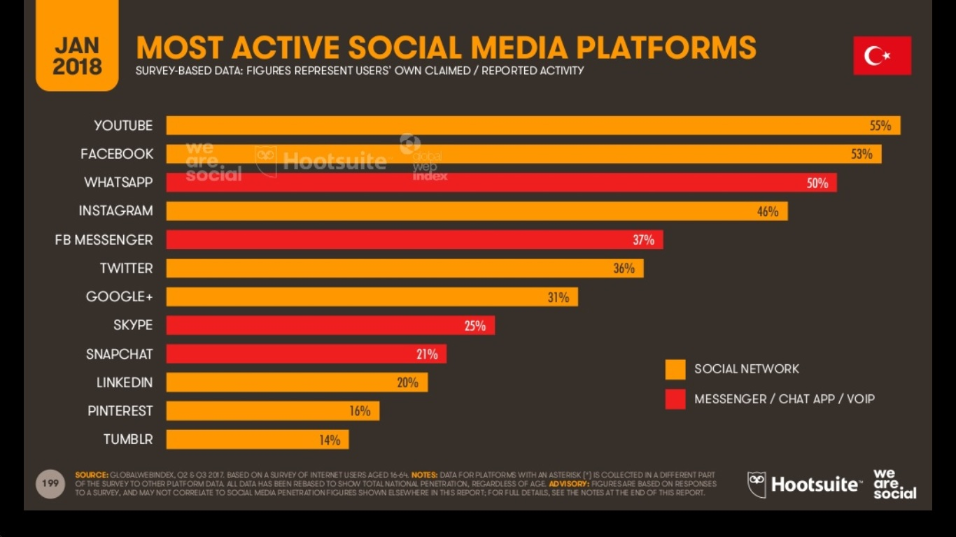hangi sosyal medya kanalları daha çok kullanılıyor?